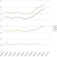 牛枝肉の規格別卸売価格の推移